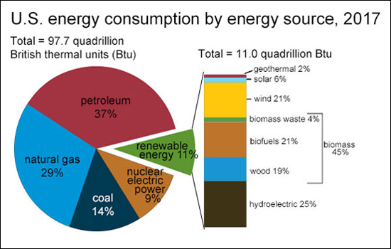 Energy BY Source