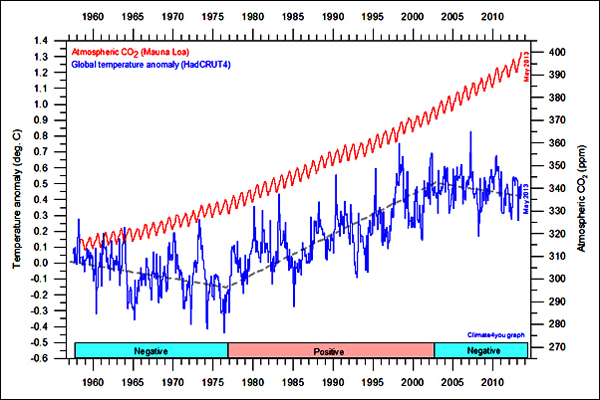CO2 Graph NOAA