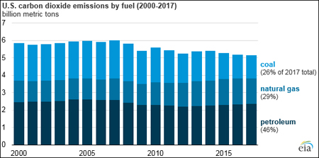 US CO2 Emissions Down