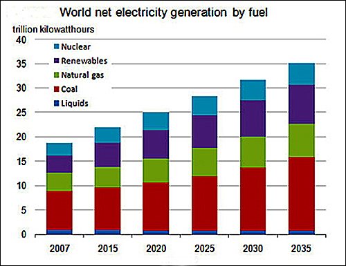 WW Electricity By Fuel