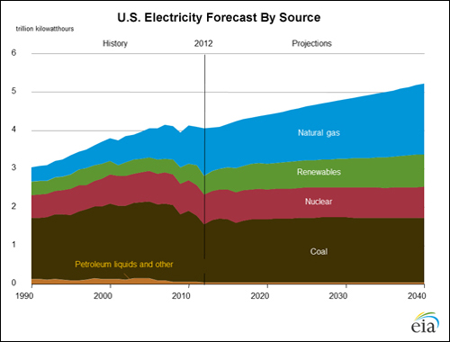 US Electricity Forecast