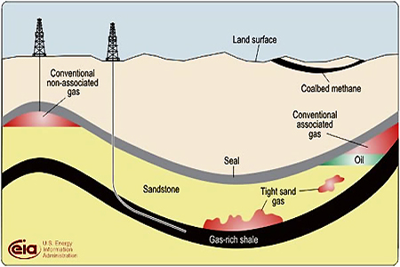 Geology Nat Gas