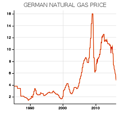 German Natgas Prices