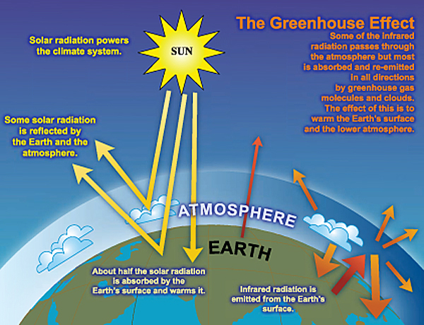 The Greenhouse_Effect