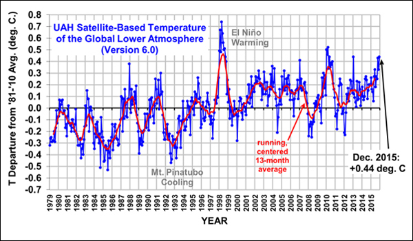 Satellite Temperatures