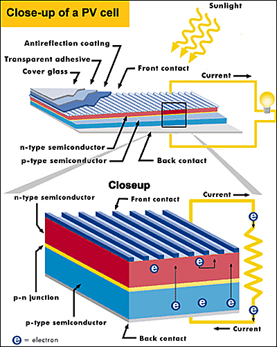 Si Solar Cell Detail