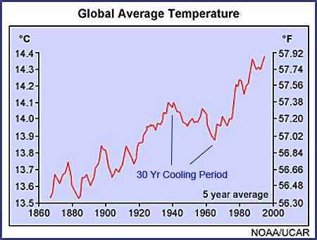Industrial Age Temperatures