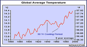 Temperatures 140 Years