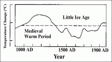 Temperatures 900 to 1990