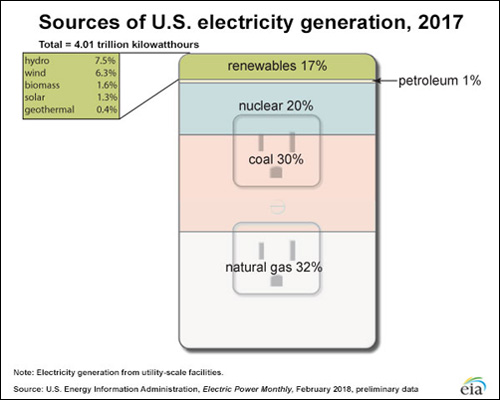 US Electricity By Source