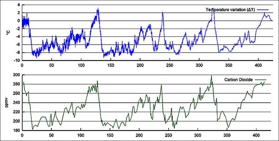 Vostok Temperature & CO2 Charts
